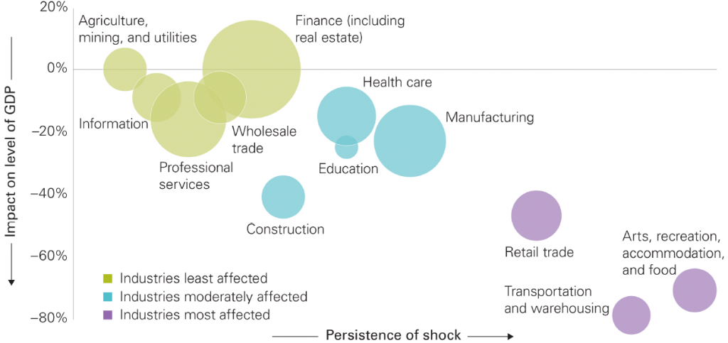 GDP impact of different sectors